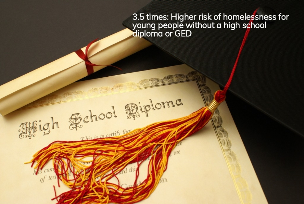Image of high school diploma and mortarboard